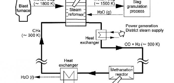 بازیابی حرارت از سرباره مذاب صنایع آهن و فولاد با رویکرد بازیابی بواسطه انجام واکنش های شیمیایی-گروه عطران