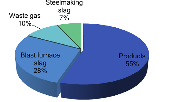 فرصت ها و چالش های بازیافت حرارت از سرباره مذاب صنعت فولاد و آهن؛ با معرفی تکنولوژی های نوین فرآوری سرباره- مرکز مهندسی عطران