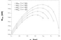 نمودار توان خالص نيروگاه در مقابل فشارورودي توربين و دماهاي مختلف ورودي با سيال عامل R11- مرکز مهندسی عطران