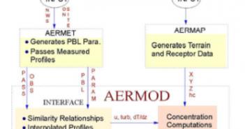 بررسی قابلیتهای نرمافزار AERMOD برای مدلسازی ذرات معلق کارخانه سیمان- عطران