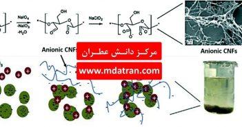 مروری بر کاربرد نانوذرات و نانوکامپوزیت ها در حذف آلاینده های فاضلاب- مرکز دانش عطران