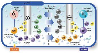 سنتز نانوکاتالیست Pd ZrO2-rGO برای تولید سوخت هیدروژن از الکترولیز آب- عطران atran