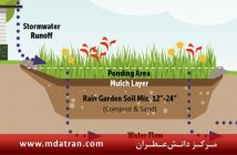 The effect evaluation of slope on rain garden performance atran عطران